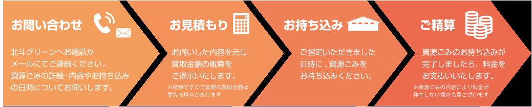 top_mochikomi_flow