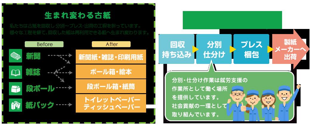 top_umarekawaru